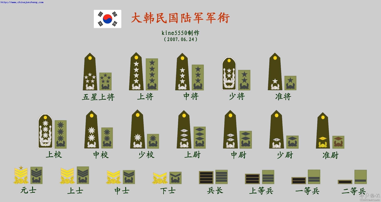 中国军队军衔与工资,中国军队军衔一览表,中国军队军衔级别