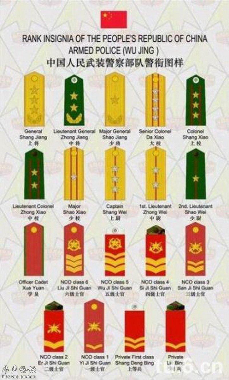 中国人民解放军各军军衔