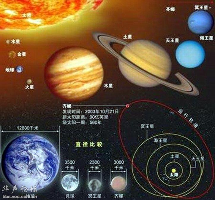 太阳系九大行星关系模式图-宇宙太空太阳系图片一览图片