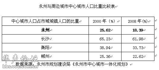 中国城镇人口_2003年城镇人口比重