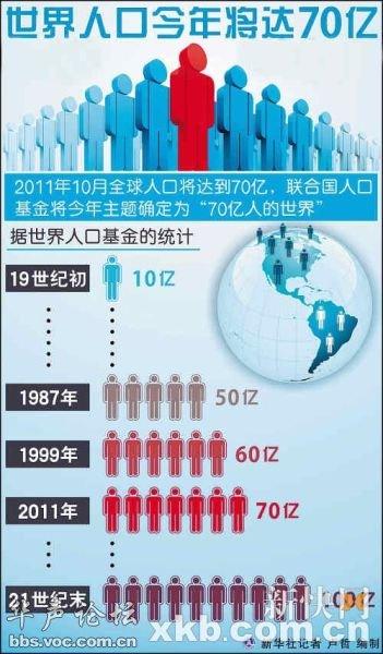 世界人口日_1999年世界人口总数