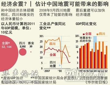 雅安市GDP_最新 四川21市州前三季度GDP排名出炉 看看你的家乡上升没