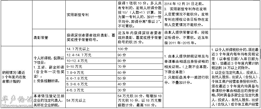 积分入户分值表_2013年增城市积分入户指标及分值表
