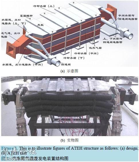 节能减排 从改装汽车尾气发电装置说起 高清图片
