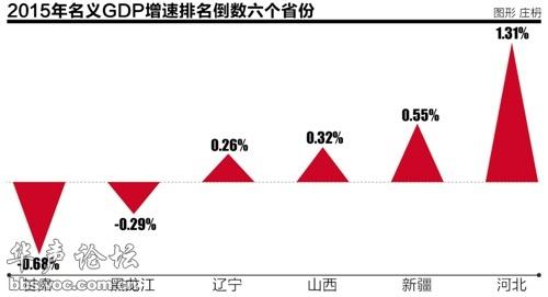 2019年各省的经济排位_中国2019一季度GDP排名 全国各省经济数据排行一览