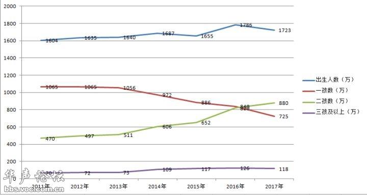 1990人口普查数据_...4、1982、1990年的数据来自人口普查资料)-上海老龄网